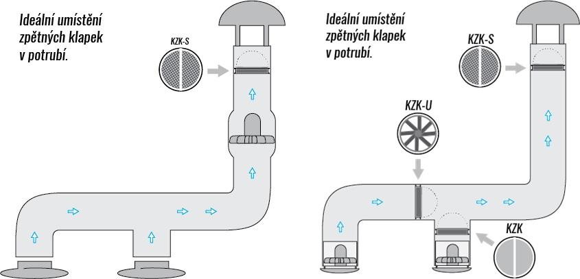 Zpětné klapky v potrubí